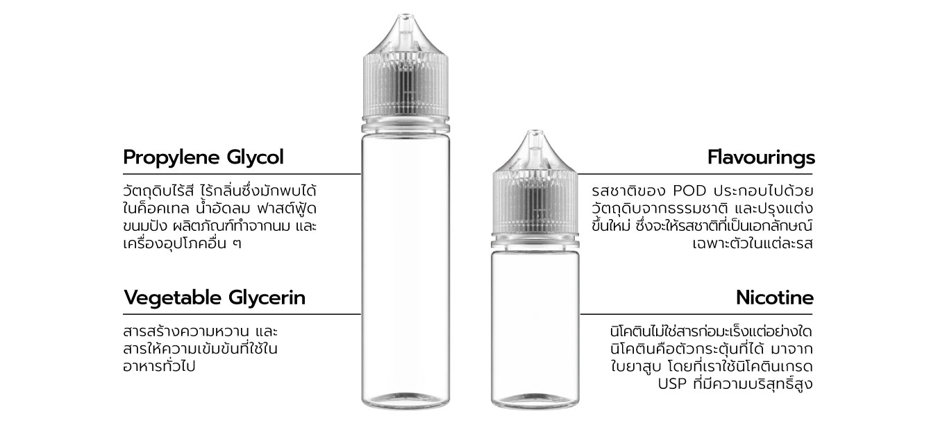 Ingredients in Electric cigarette liquid